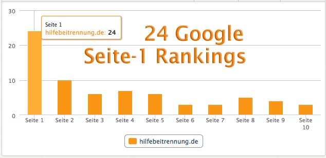 Grafik Keywords Rankings