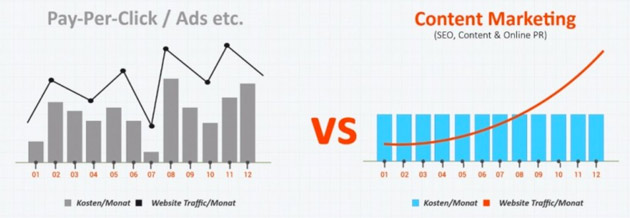 Chart Adwords Klicks, Kosten versus Contentmarketing